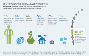 Die Österreicher sparen sich arm